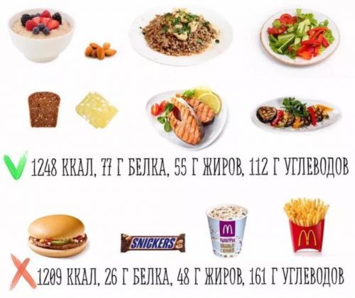 сравнение калорий 2